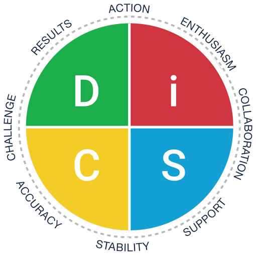 Everything DiSC Workplace - priorities